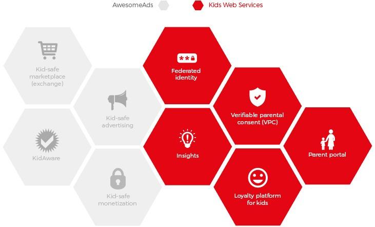 Kids Web Services - средство сделать создание контента для детей безопаснее, проще и быстрее